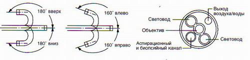 Колонофиброскоп CF-E