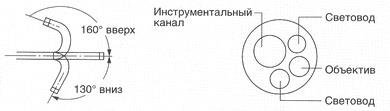 Холедохофиброскоп тонкий CHF-XP20