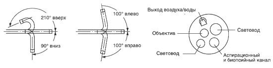 Гастроинтестинальный фиброскоп GIF-E