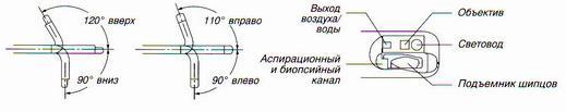 Дуоденовидеоскоп TJF-150