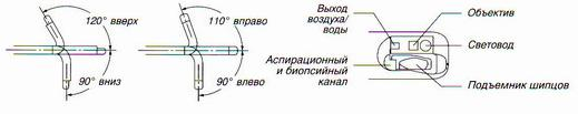 Дуоденофиброскоп JF-E